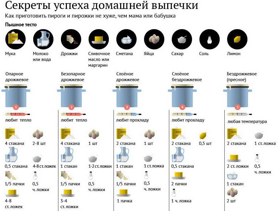 Infographic quiz
